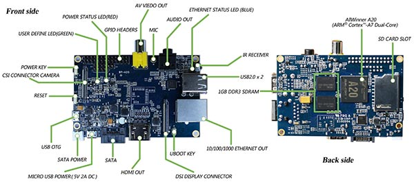 Banana Pi board layout