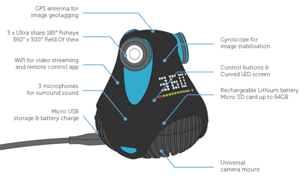 Giroptic 360cam features