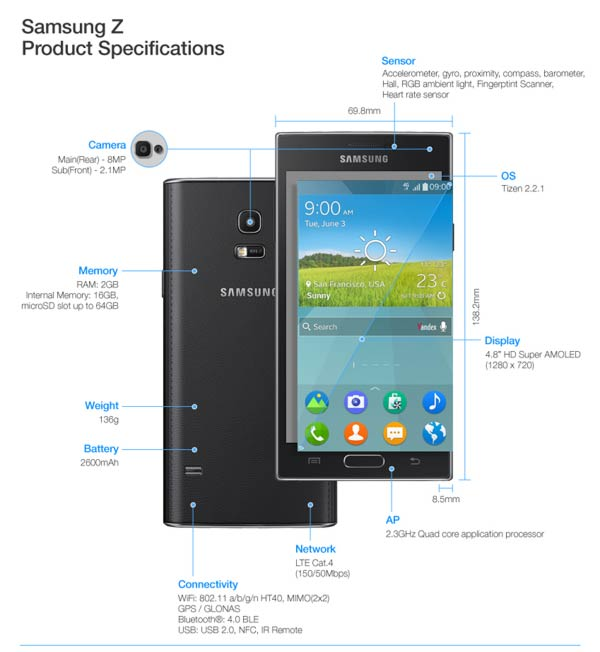 Samsung Z Product Specs