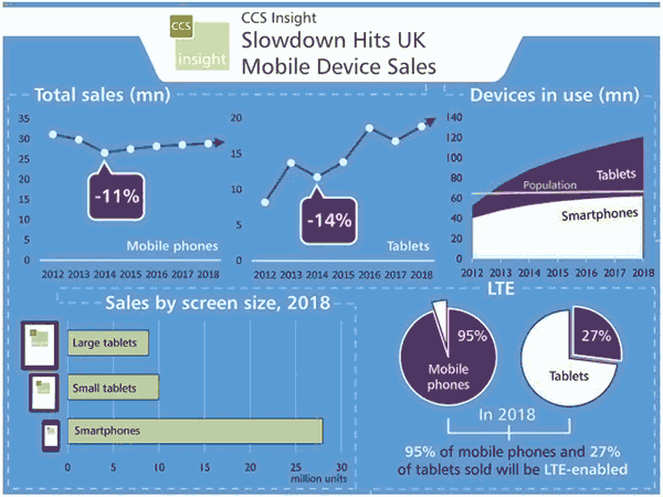 Smartphone and tablet sales infographic from CSS Insight