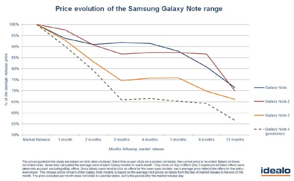 Price Evolution of Galaxy Note range
