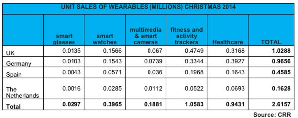 Sales of Wearables Prediction
