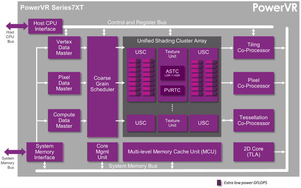 PowerVR-Series7XE-family-targets-the-next-billion