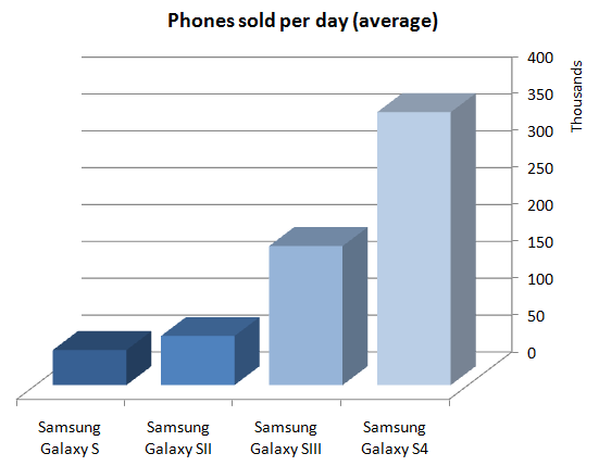 The Galaxy S series was doing so well