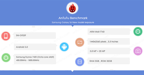 Samsung Galaxy S6 benchmarks on AnTuTu