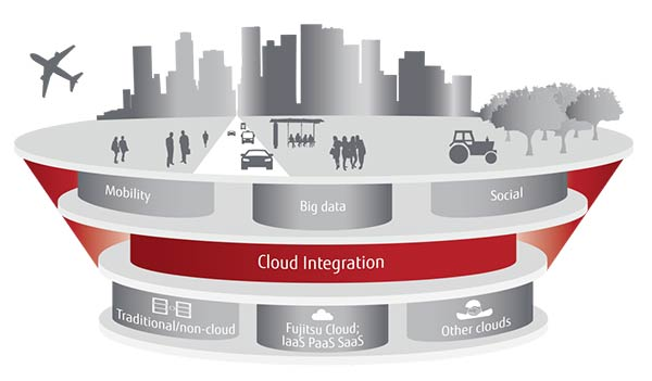 Fujitsu Cloud technology